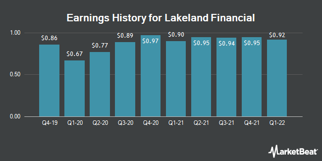 Earnings History for Lakeland Financial (NASDAQ:LKFN)