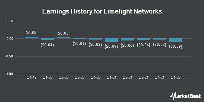 Earnings History for Limelight Networks (NASDAQ:LLNW)