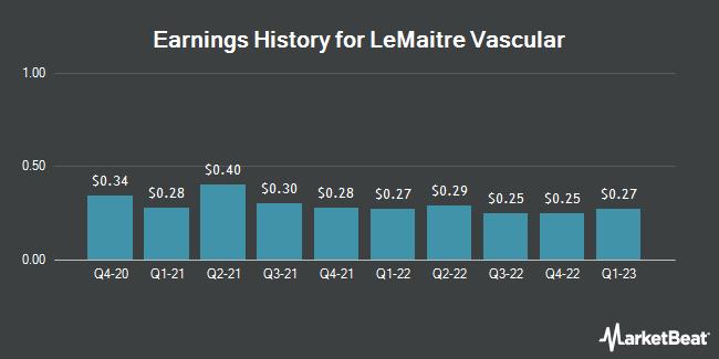 Earnings History for LeMaitre Vascular (NASDAQ:LMAT)