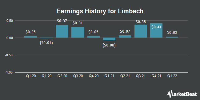 Earnings History for Limbach (NASDAQ:LMB)