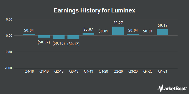 Earnings History for Luminex (NASDAQ:LMNX)
