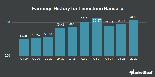 Earnings History for Limestone Bancorp (NASDAQ:LMST)