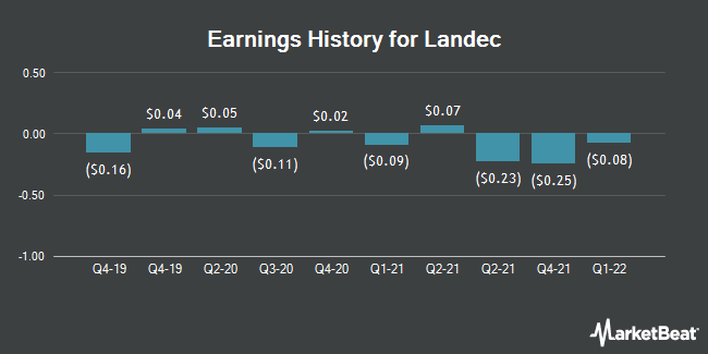 Earnings History for Landec (NASDAQ:LNDC)