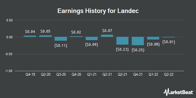 Earnings History for Landec (NASDAQ:LNDC)