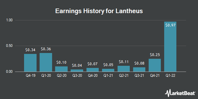 Earnings History for Lantheus (NASDAQ:LNTH)