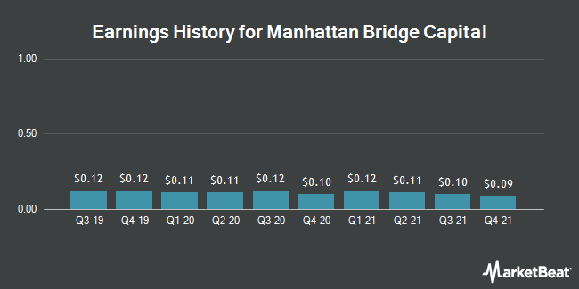 Earnings History for Manhattan Bridge Capital (NASDAQ:LOAN)
