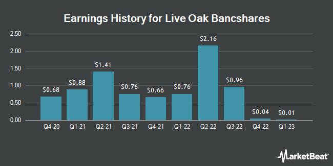 Earnings History for Live Oak Bancshares (NASDAQ:LOB)