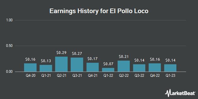 Earnings History for El Pollo LoCo (NASDAQ:LOCO)