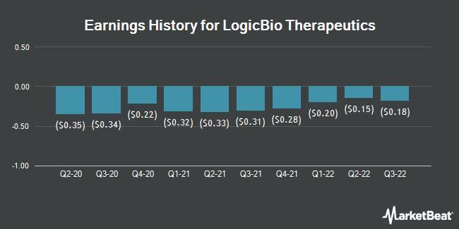Earnings History for LogicBio Therapeutics (NASDAQ:LOGC)