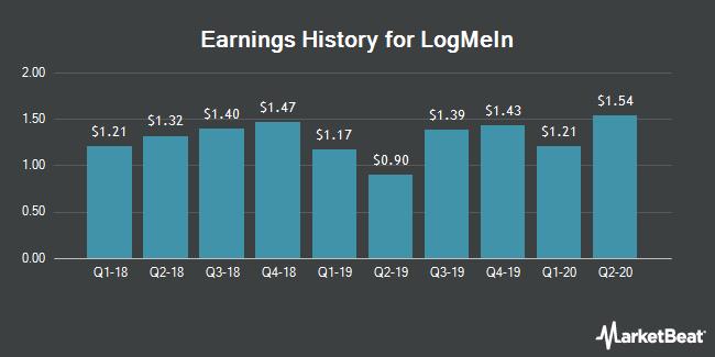 Earnings History for LogMeIn (NASDAQ:LOGM)