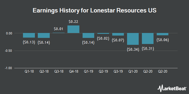 Earnings History for Lonestar Resources US (NASDAQ:LONE)