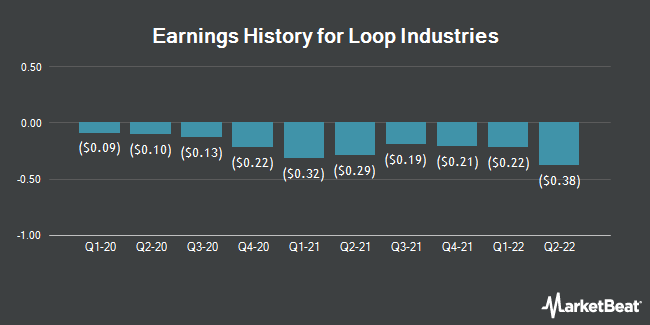 Earnings History for Loop Industries (NASDAQ:LOOP)