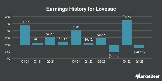 Earnings History for The Lovesac (NASDAQ:LOVE)