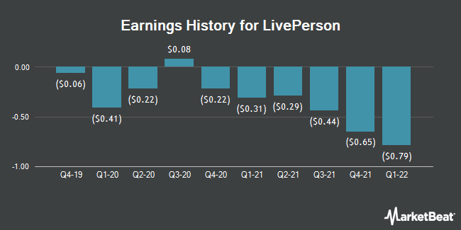 Earnings History for LivePerson (NASDAQ:LPSN)
