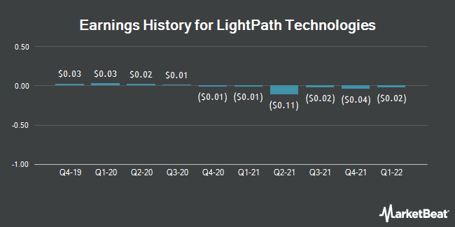 Earnings History for LightPath Technologies (NASDAQ:LPTH)