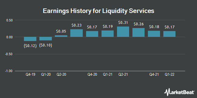 Earnings History for Liquidity Services (NASDAQ:LQDT)