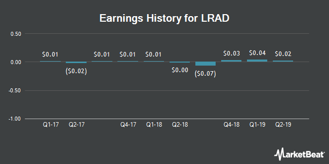 Earnings History for LRAD (NASDAQ:LRAD)