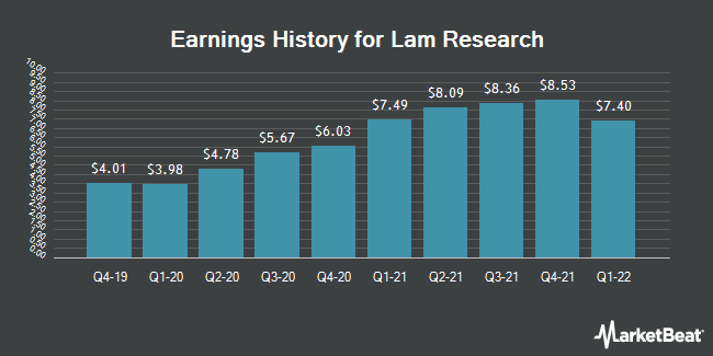 Earnings History for Lam Research (NASDAQ:LRCX)