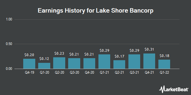 Earnings History for Lake Shore Bancorp (NASDAQ:LSBK)