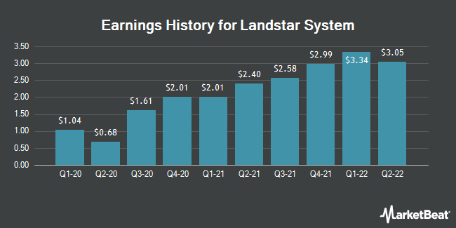 Earnings History for Landstar System (NASDAQ:LSTR)