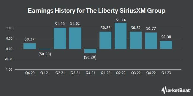 Earnings History for Liberty Sirius XM Group Series C (NASDAQ:LSXMK)