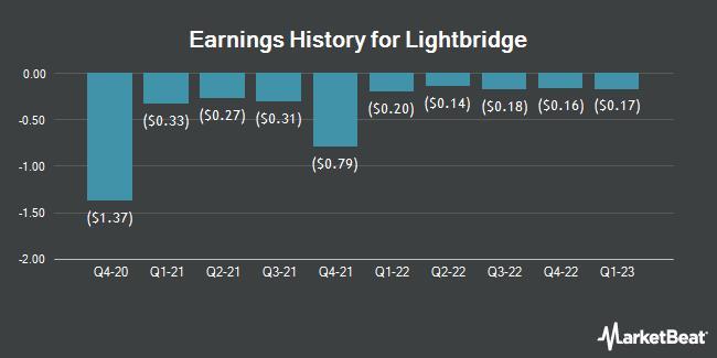 Earnings History for Lightbridge (NASDAQ:LTBR)