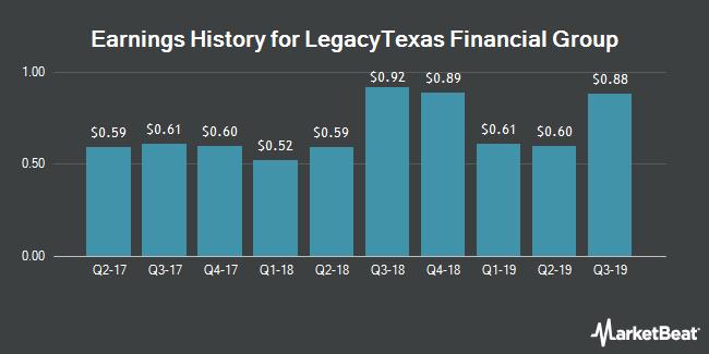 Earnings History for LegacyTexas Financial Group (NASDAQ:LTXB)
