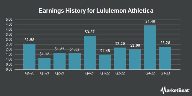 Earnings History for Lululemon Athletica (NASDAQ:LULU)