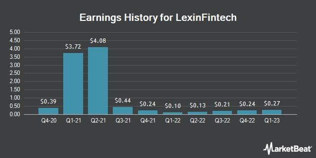 Earnings History for LexinFintech (NASDAQ:LX)