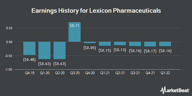 Earnings History for Lexicon Pharmaceuticals (NASDAQ:LXRX)
