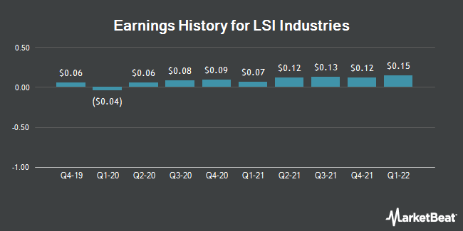Earnings History for LSI Industries (NASDAQ:LYTS)