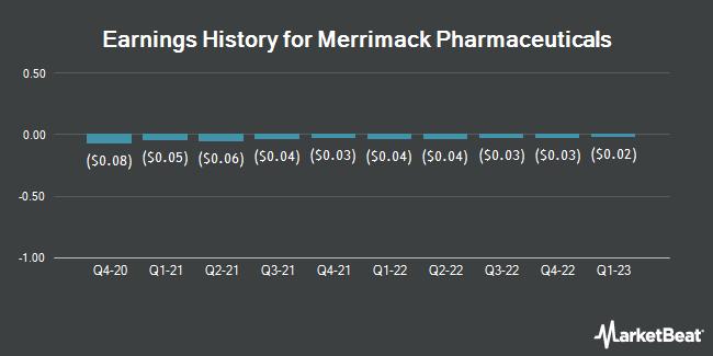 Earnings History for Merrimack Pharmaceuticals (NASDAQ:MACK)