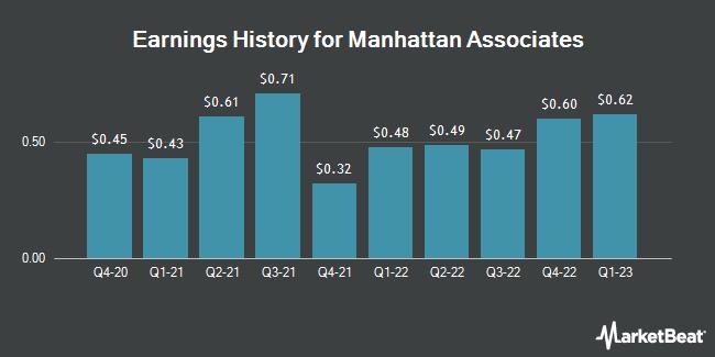Earnings History for Manhattan Associates (NASDAQ:MANH)