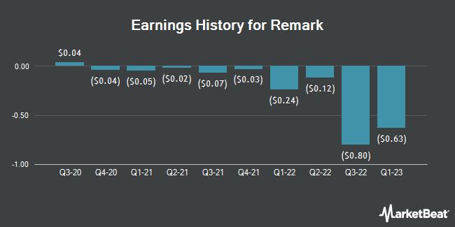 Earnings History for Remark (NASDAQ:MARK)