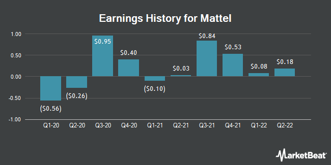 Earnings History for Mattel (NASDAQ:MAT)