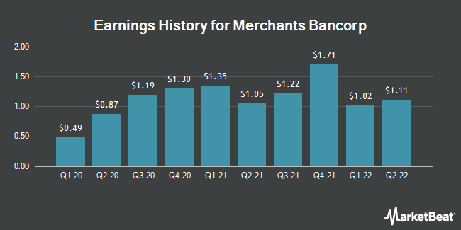 Earnings History for Merchants Bancorp (NASDAQ:MBIN)