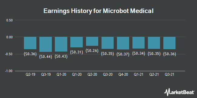 Earnings History for Microbot Medical (NASDAQ:MBOT)