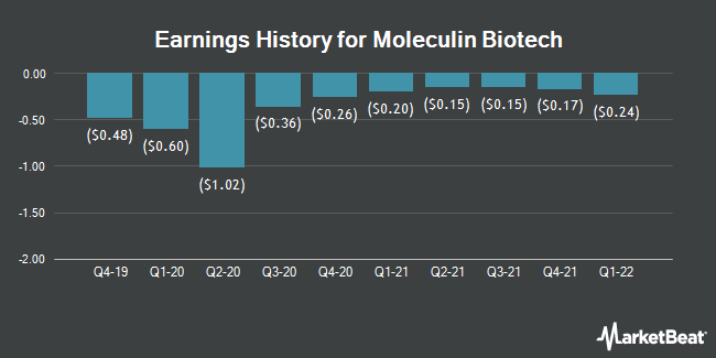 Earnings History for Moleculin Biotech (NASDAQ:MBRX)