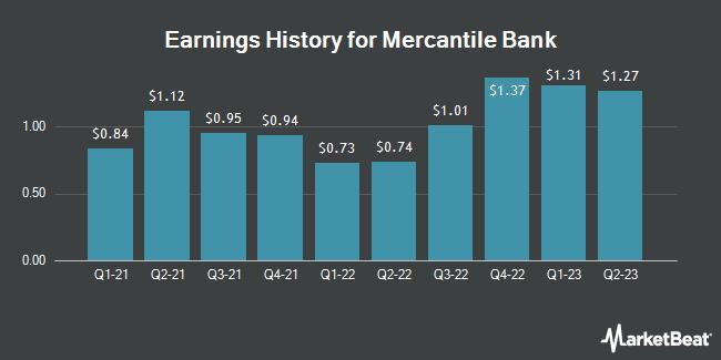 Earnings History for Mercantile Bank (NASDAQ:MBWM)