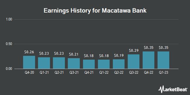 Earnings History for Macatawa Bank (NASDAQ:MCBC)