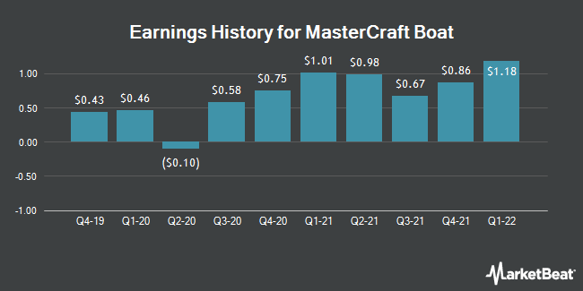 Earnings History for Mastercraft Boat (NASDAQ:MCFT)