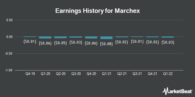 Earnings History for Marchex (NASDAQ:MCHX)