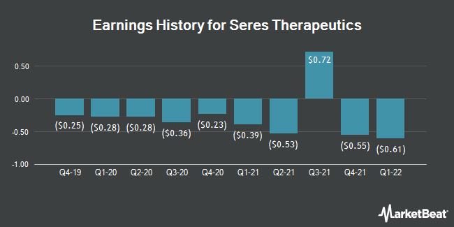Earnings History for Seres Therapeutics (NASDAQ:MCRB)