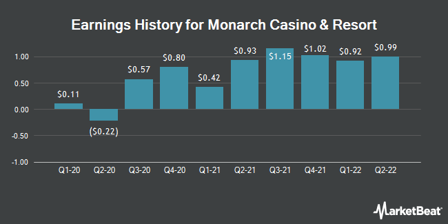 Earnings History for Monarch Casino & Resort (NASDAQ:MCRI)