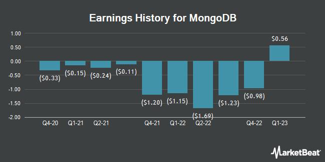 Earnings History for Mongodb (NASDAQ:MDB)