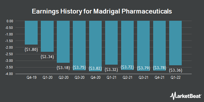 Earnings History for Madrigal Pharmaceuticals (NASDAQ:MDGL)