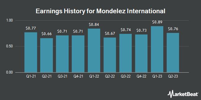 Earnings History for Mondelez International (NASDAQ:MDLZ)