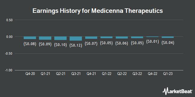 Earnings History for Medicenna Therapeutics (NASDAQ:MDNA)