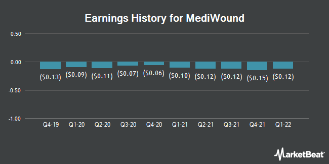 Earnings History for Mediwound (NASDAQ:MDWD)