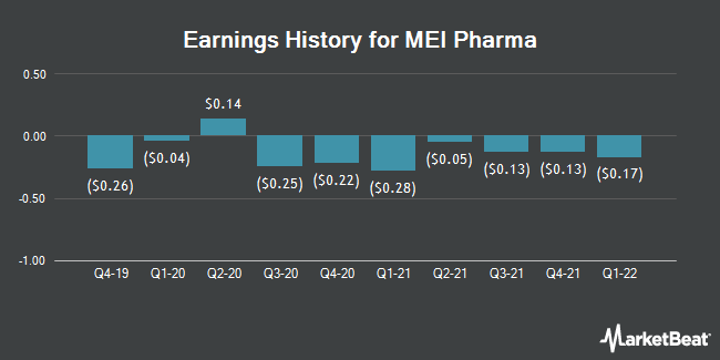 Earnings History for MEI Pharma (NASDAQ:MEIP)